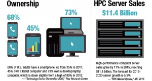 HPC and computing ownership
