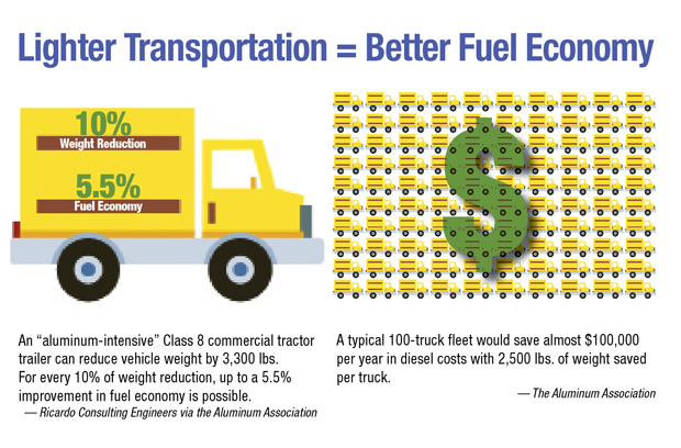 Lightweighting and the fuel economy