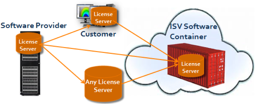 Resolving cloud licensing: wherever the software license resides it can be transferred to the cloud.