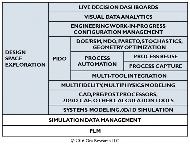 Current capabilities of design optimization and design space exploration. Image courtesy of Ora Research.