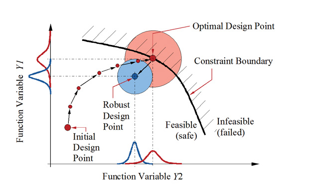 Robust design optimization. Image courtesy of OptiY.