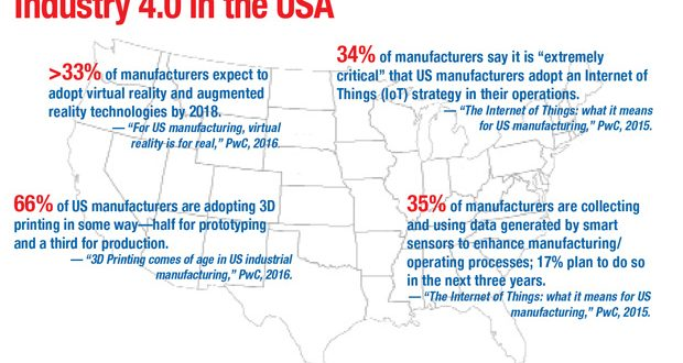 Industry 4.0 in the USA