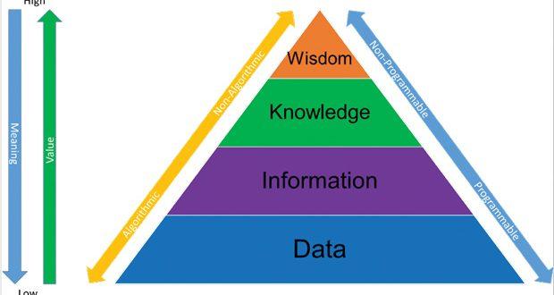 Fig. 1: DIKW (data, information, knowledge and wisdom) pyramid.