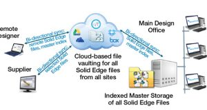 The latest version of Solid Edge introduced more secure and robust capabilities for the cloud. Image courtesy of Siemens PLM Software.