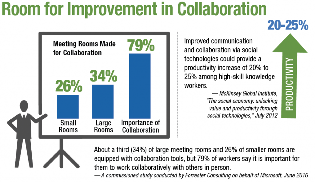 About a third (34%) of large meeting rooms and 26% of smaller rooms are equipped with collaboration tools, but 79% of workers say it is important for them to work collaboratively with others in person.