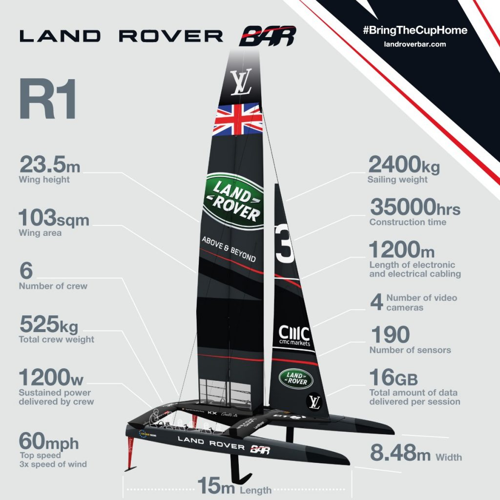 Land Rover BAR America's Cup By the Numbers