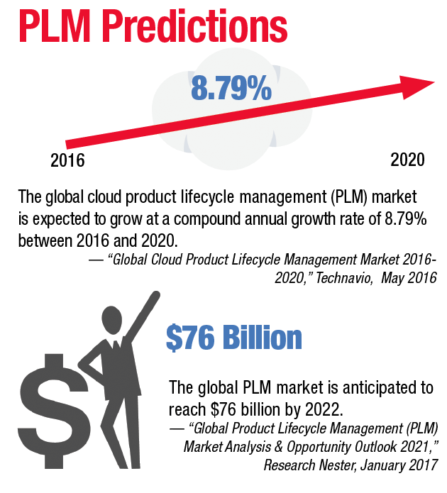 The global cloud product lifecycle management (PLM) market is expected to grow at a compound annual growth rate of 8.79% between 2016 and 2020. The global PLM market is anticipated to reach $76 billion by 2022.