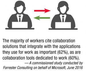 The majority of workers cite collaboration solutions that integrate with the applications they use for work as important (62%), as are collaboration tools dedicated to work (60%). 	— A commissioned study conducted by Forrester Consulting on behalf of Microsoft, June 2016