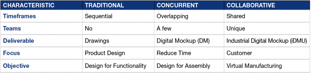 Characteristics of trditional, collaborative and concurrent engineering