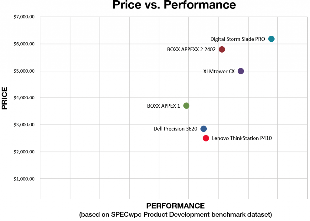 Lenovo ThinkStation P410 Price-Performance Comparison