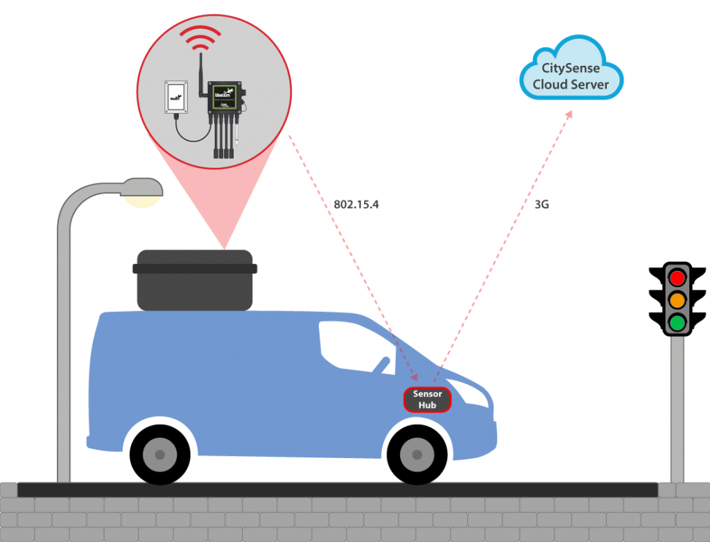 Air quality monitoring system functioning diagram. Image courtesy of Libelium/CENSIS.