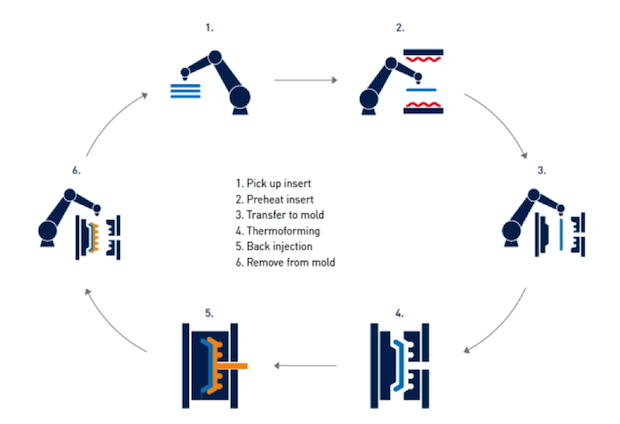 Fig. 2. Two step over molding process. Source: Kauss Maffei, FiberForm lightweight parts
