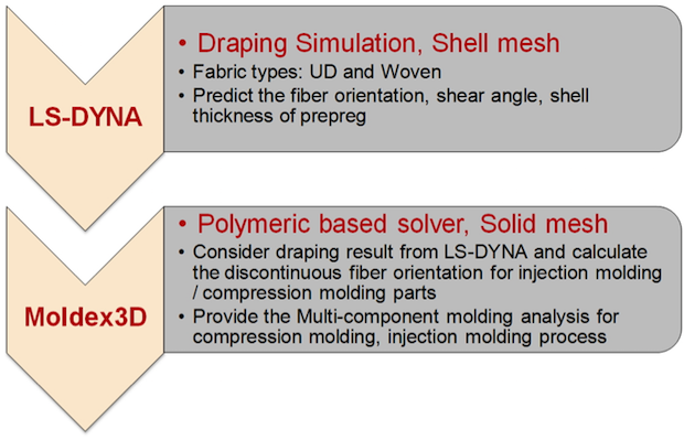 Fig. 3. Integrated analysis for two steps over molding process between Moldex3D and LS-DYNA