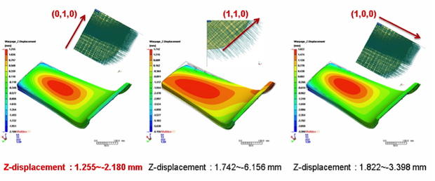 Moldex3D Links 3D Simulation with LS-DYNA Draping Analysis