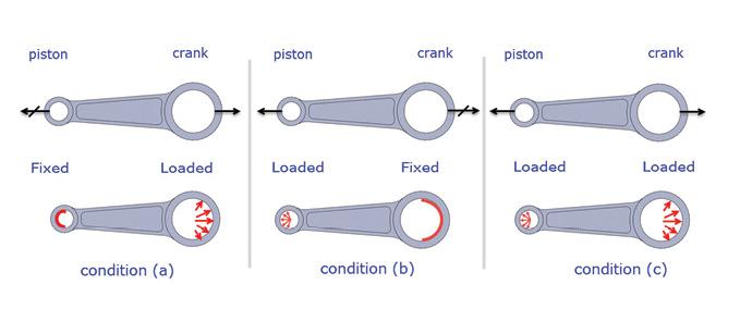 figure 1: alternative free body diagrams and fea model sketches