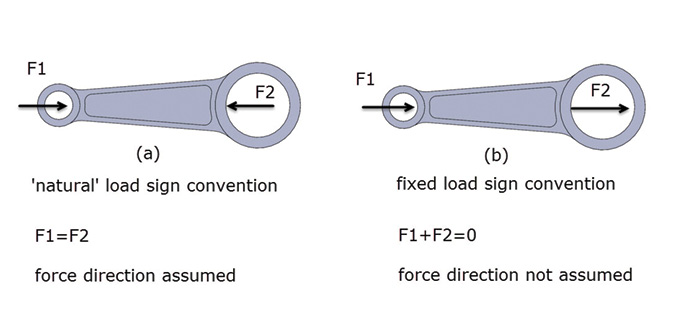 Figure 6: Load and force sign conventions.