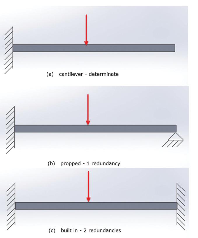 Figure 7: Beam free body diagrams.