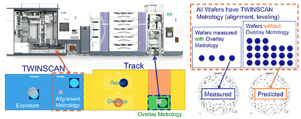 Cutaway of a TWINSCAN and Track as wafers receive alignment and overlay metrology.