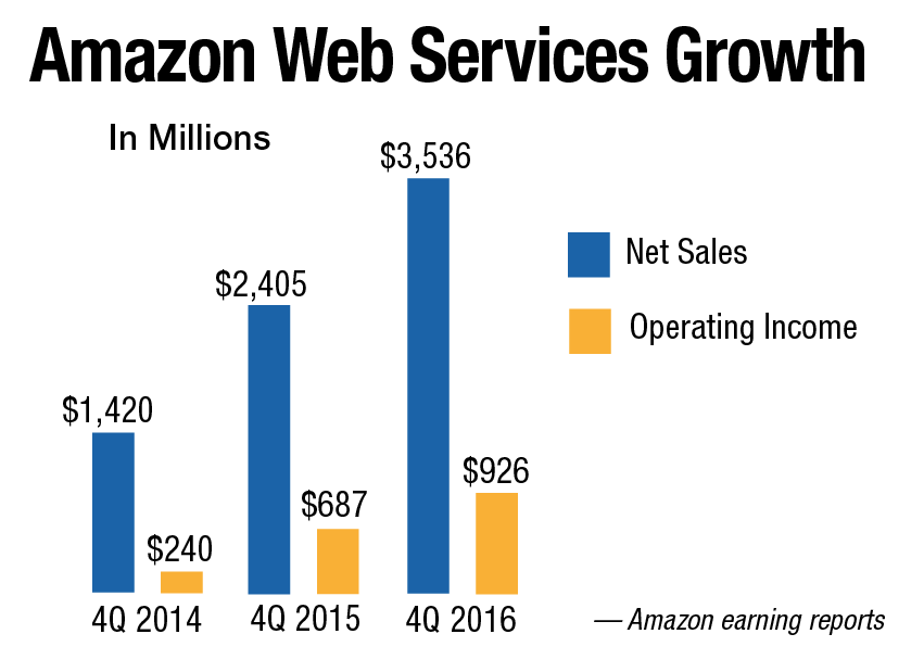 Amazon Web Services Growth