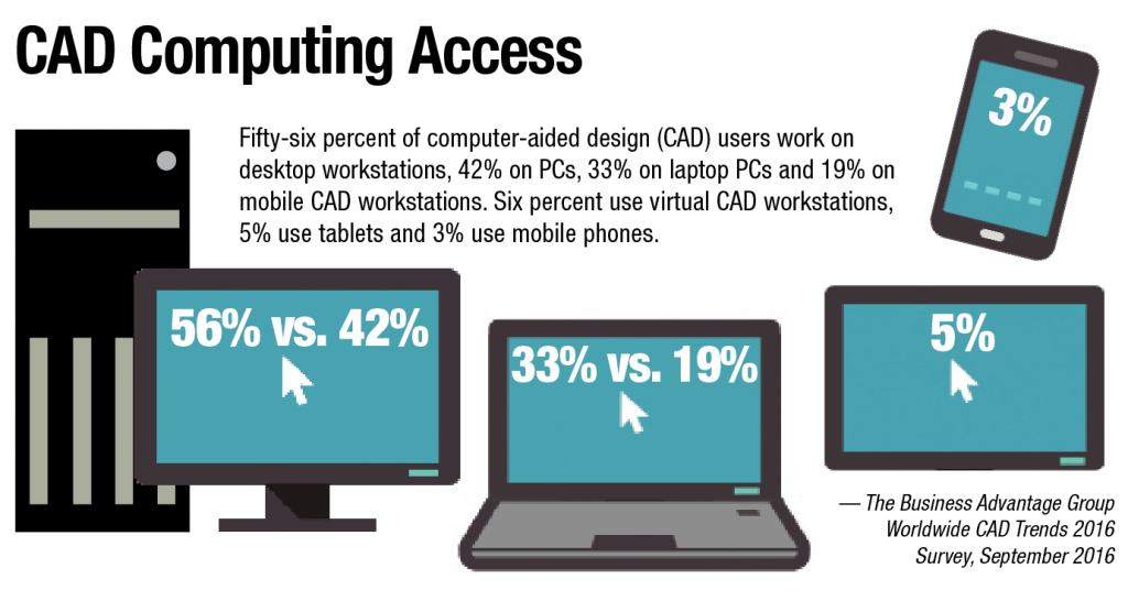 Fifty-six percent of computer-aided design (CAD) users work on desktop workstations, 42% on PCs, 33% on laptop PCs and 19% on mobile CAD workstations. Six percent use virtual CAD workstations, 5% use tablets and 3% use mobile phones.