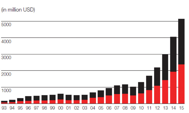 Revenues for AM products and services in the past six years, in millions of U.S. dollars, according to Oerlikon, a global technology group.