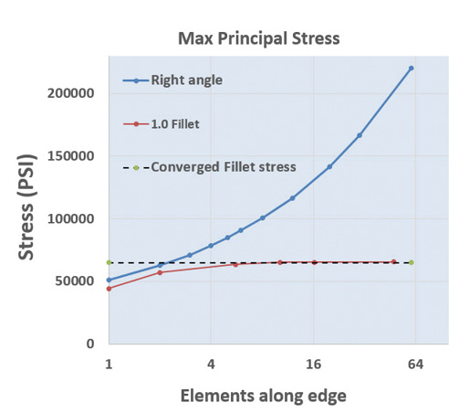Fig. 6: Convergence study for the filleted model for stress concentration.