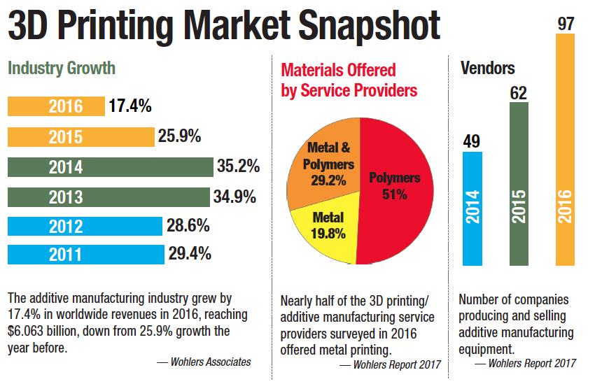 3D Printing Market Snapshot