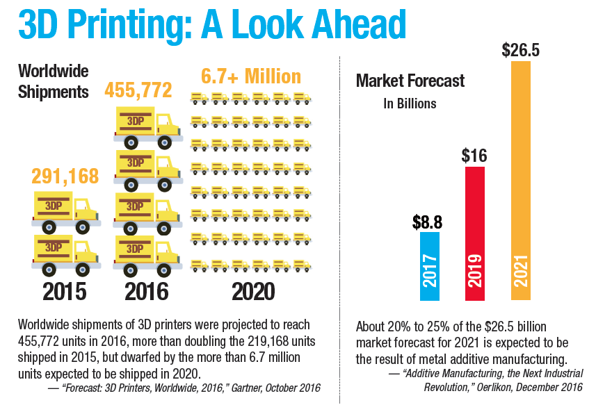 Stats about the future of 3D printing