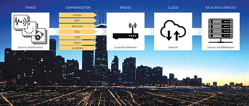 "An IoT development platform should enable design engineers to provide across-the-board connectivity, creating bridges between ""things""—that range from sensors and apps to industrial systems—and the cloud and back-end services. To do this, the platform must be flexible enough to work with the full spectrum of interface and communications technologies. Image courtesy of Optimal Design."