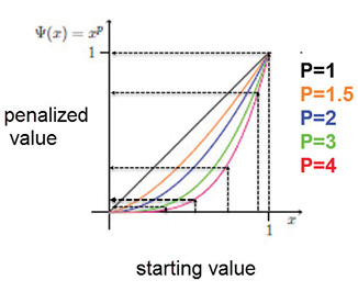 Fig. 3: The penalty applied to intermediate densities.