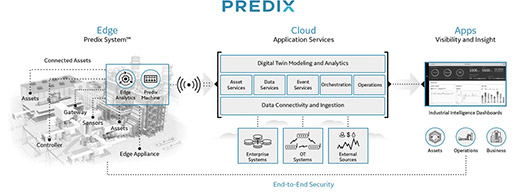 GE has tailored its Predix IoT development platform for the industrial automation sector, with an eye on providing organizations with the means to create apps that use real-time operational data to facilitate decision-making. Image courtesy of GE Digital.