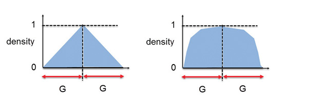 Fig. 7: (a) left, density gradient control before penalty application. (b) right, after application.
