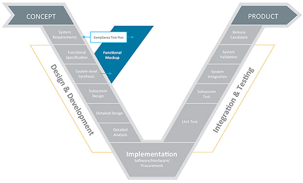 Model-Based Systems Engineering Tackles Product Complexity