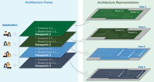 Fig. 1: The IIRA v. 1.8 framework identifies the fundamental architecture constructs and specifies design issues, stakeholders, viewpoints, models and conditions of applicability. System architects and design engineers work with this information to discover, describe and organize topics of interest about the system they are building. Images courtesy of the Industrial Internet Consortium.
