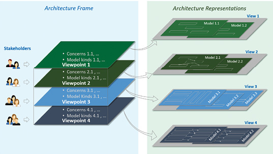 1.8 Framework Identifies The Fundamental Architecture Constructs And