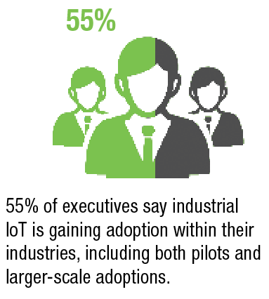 55% of executives say industrial IoT is gaining adoption within their industries, including both pilots and larger-scale adoptions.