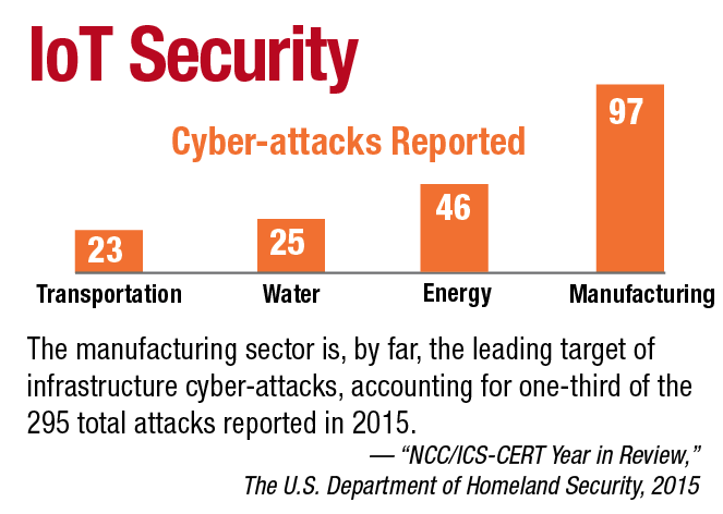 "The manufacturing sector is, by far, the leading target of infrastructure cyber-attacks, accounting for one-third of the 295 total attacks reported in 2015. — ""NCC/ICS-CERT Year in Review,"" The U.S. Department of Homeland Security, 2015"