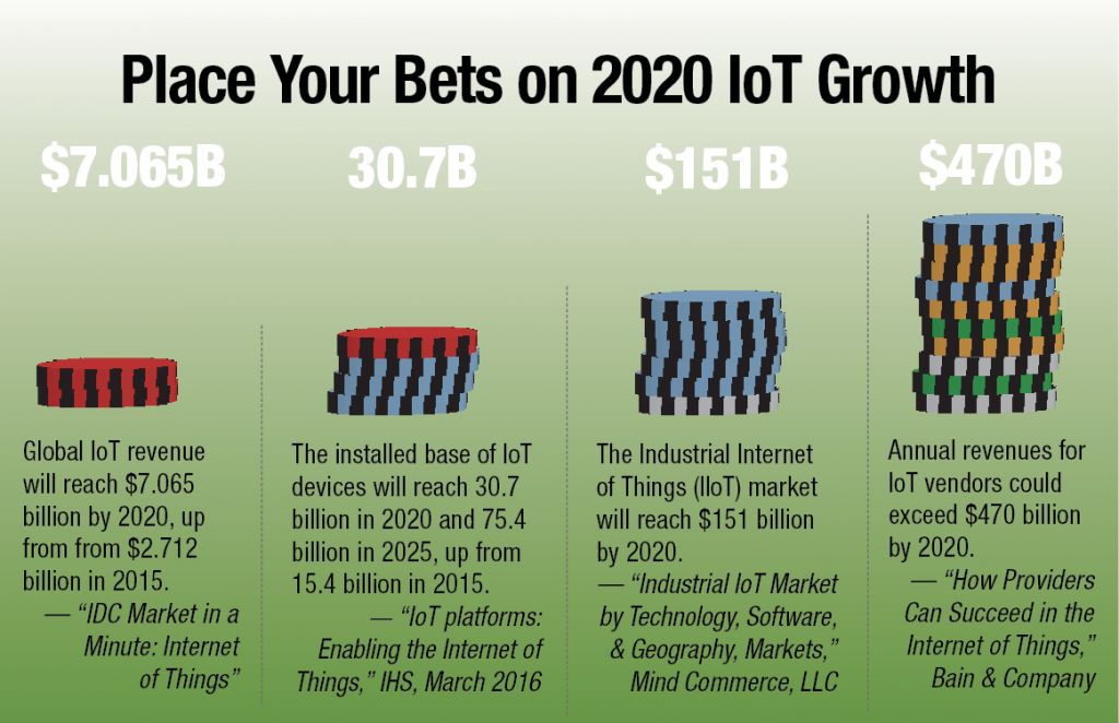"The Industrial Internet of Things (IIoT) market will reach $151 billion by 2020. — ""Industrial IoT Market by Technology, Software, & Geography, Markets,"" Mind Commerce, LLC"