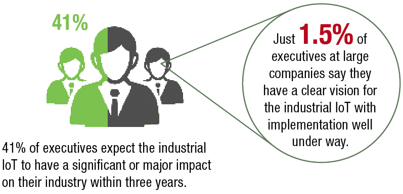 Just 1.5% of executives at large companies say they have a clear vision for the industrial IoT with implementation well under way.