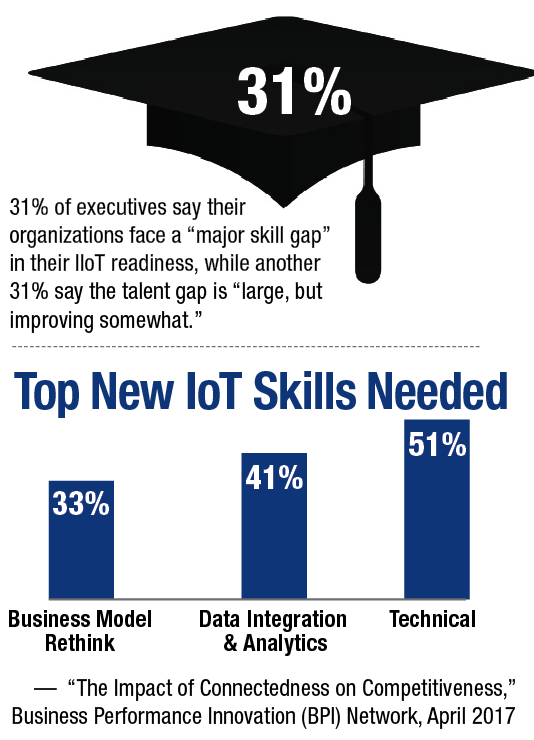 "31% of executives say their organizations face a ""major skill gap"" in their IIoT readiness, while another 31% say the talent gap is ""large, but improving somewhat."""