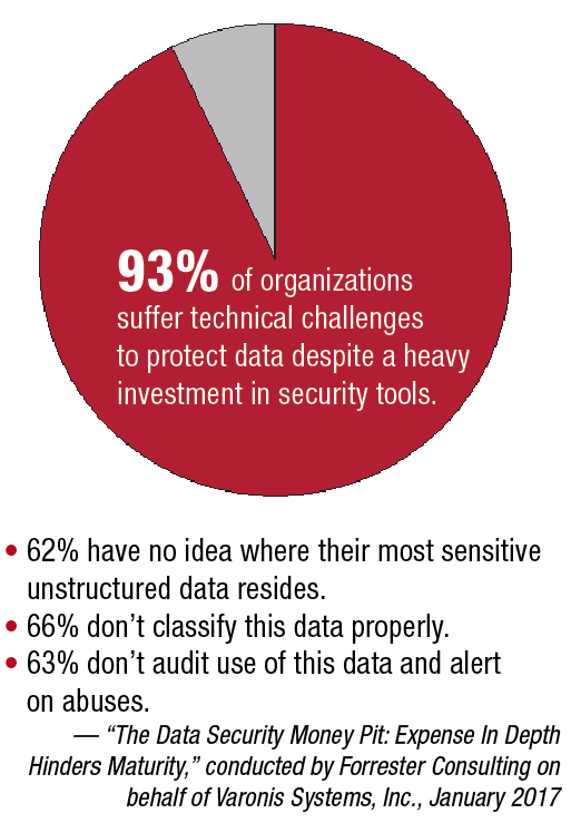 93% of organizations suffer technical challenges to protect data despite a heavy investment in security tools.