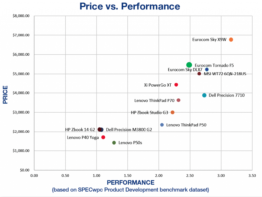 How the Eurocom Tornado F5W ranks on our price vs. performance scale.