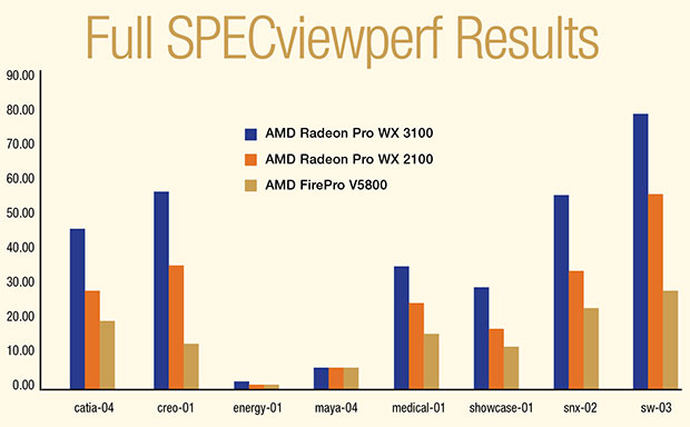 SPECviewperf performance of the new WX 2100 and WX 3100 compared with an older-generation AMD FirePro board.