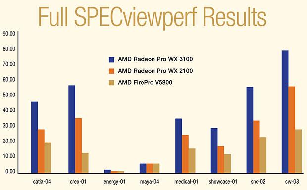 AMD's Very Fast Entry-Level GPUs - Digital Engineering 24/7