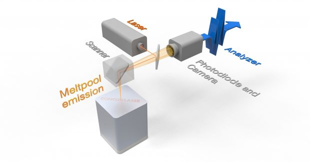 Graphic of the Concept Laser QM Meltpool 3D system.
