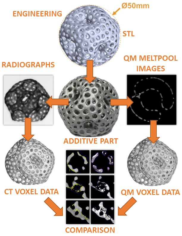 Workflow of the test of one of the shapes (organic sphere) in the Sintavia/Concept Laser project. Center top two images are the CAD design of the sphere with defects, and the finished product. Down the right side are the QM Meltpool 3D images, down the left are the CT scan results. Bottom six figures demonstrate the correlation between defects predicted, and then identified, by the two technologies.