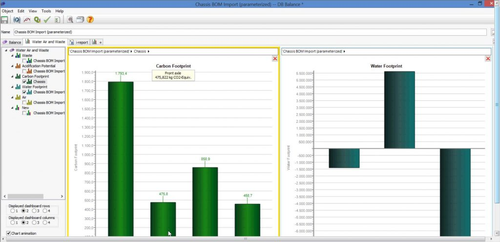Teamcenter can be used in tandem with thinkstep GaBI solution to serve up sustainability data as in this example of a chassis assembly's carbon and water footprint. Image courtesy of Siemens PLM Software.