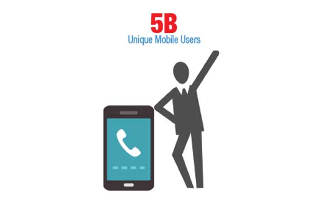 Total number of global, unique mobile users; a 4.76% year-to-year increase. — GSMA Intelligence, August 2017