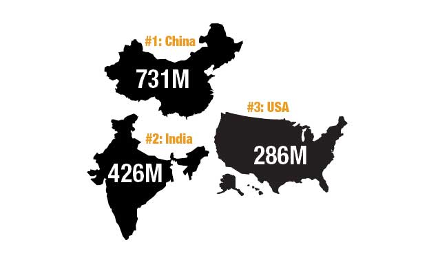India now far surpasses the U.S. as the second largest market of internet users. — Internetworldstats.com, March 2017