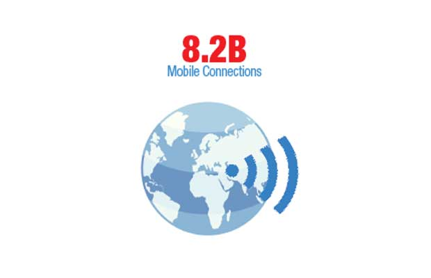 Total number of global, mobile connections, including machine-to-machine connections; a 4.7% year-to-year increase. — GSMA Intelligence, August 2017